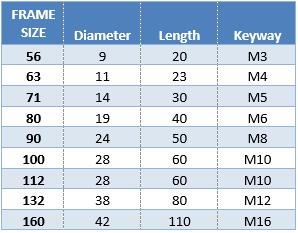 Motor Shaft Size Chart Impre Media